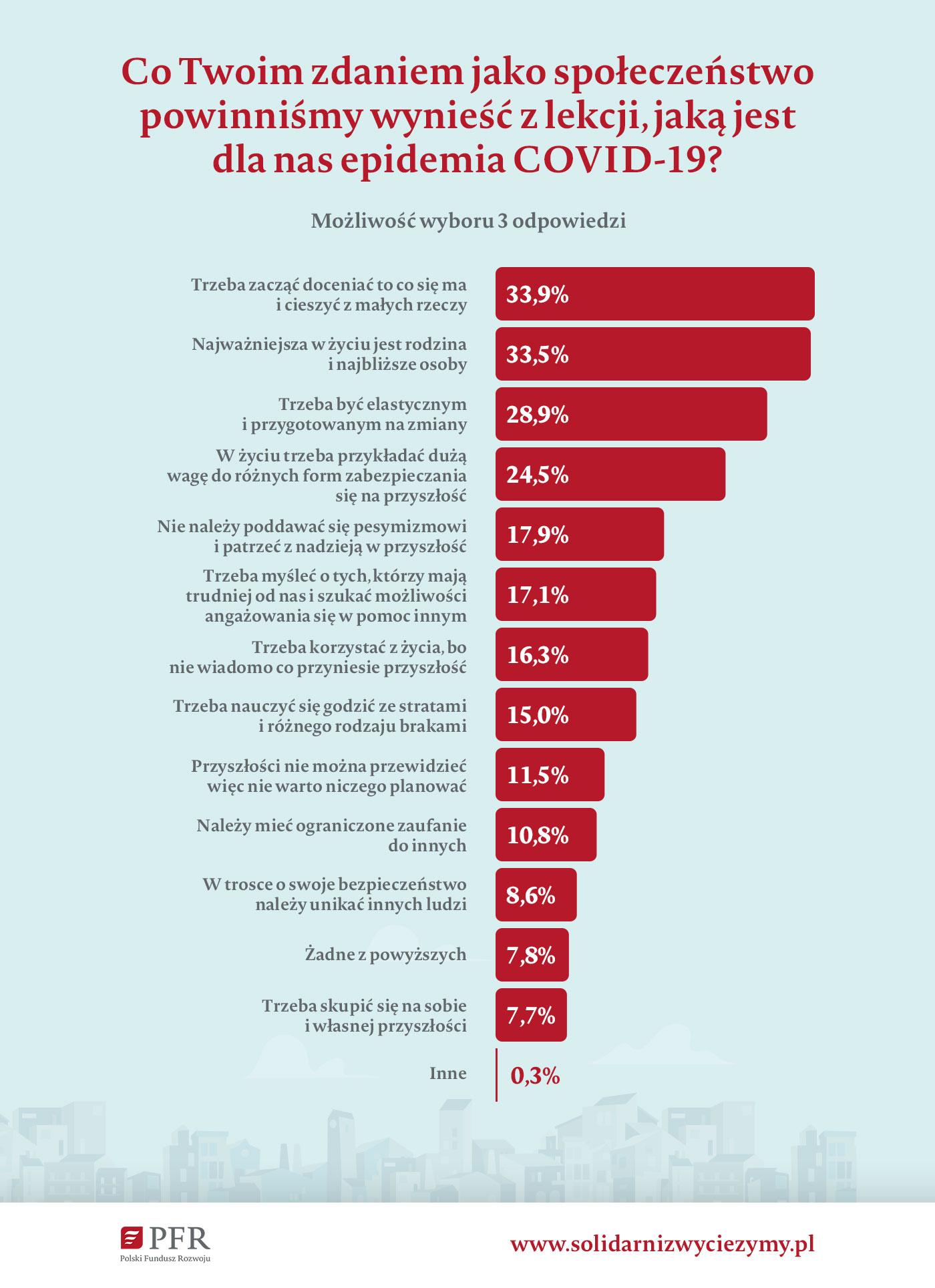 Wyniki badania_infografika