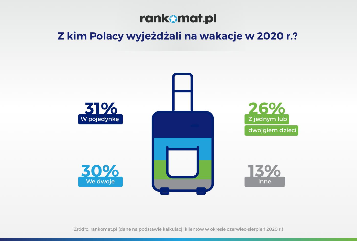 Z kim Polacy wyjeżdżali na wakacje w 2020 r_v1