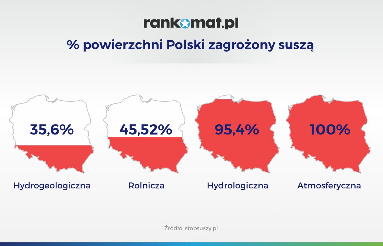 – powierzchni Polski zagrożony suszą_v1 (1)