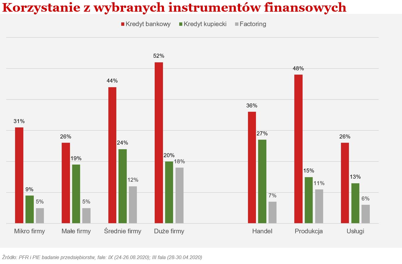 wykorzystanie instrumentów finansowych