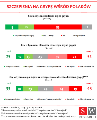 6 x więcej Polaków planuje zaszczepić się na grypę