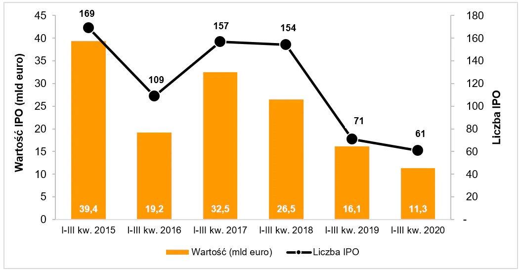 Aktywność na europejskim rynku IPO w pierwszych trzech kwartałach roku