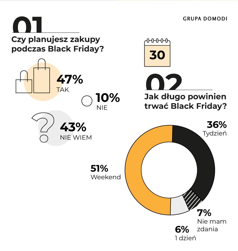 Black Friday_wyniki badania_Grupa Domodi (2)