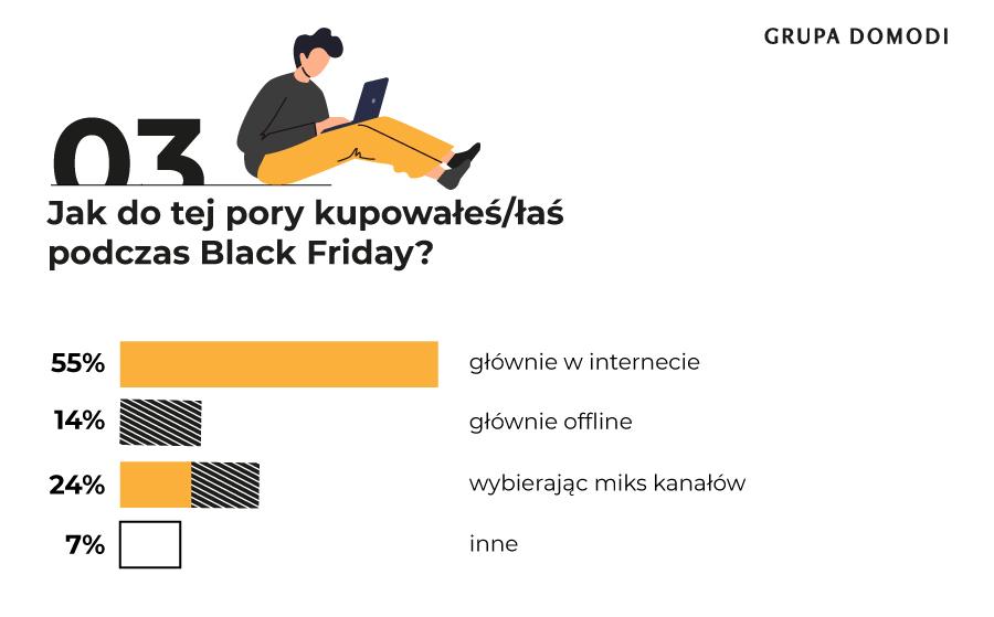 Black Friday_wyniki badania_Grupa Domodi (3)