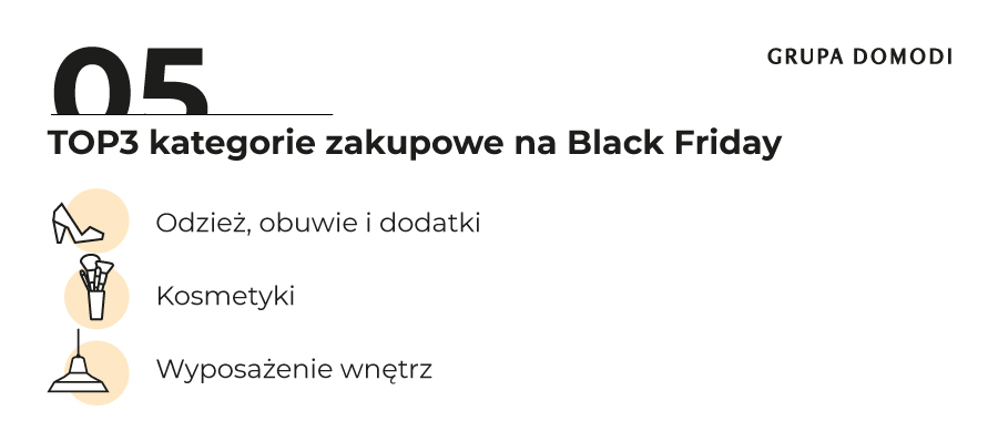 Black Friday_wyniki badania_Grupa Domodi (5)