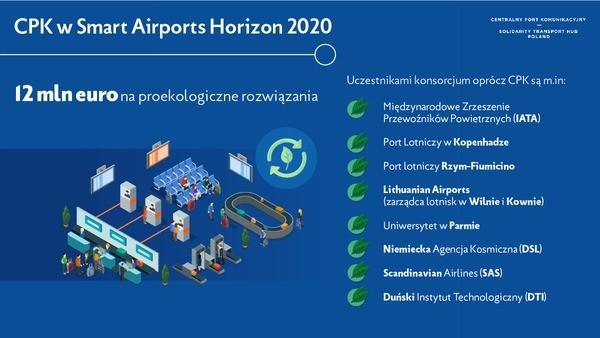 CPK w smart airports dofinansowanie
