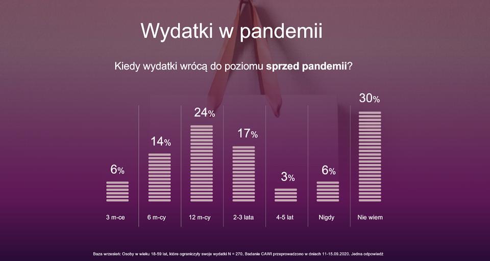 E-commerce to must have, czyli jak lockdown zredefiniował potrzeby zakupowe Polaków