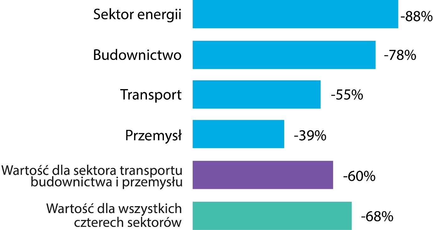 Elektryfikacja transportu, przemysłu i budownictwa może zredukować emisję CO2 o 60%