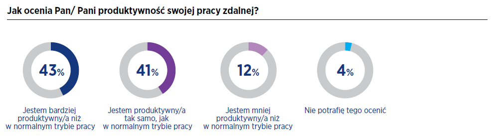 Hays Poland – Pracownicy wysoko oceniają swoją efektywność podczas pracy zdalnej 2