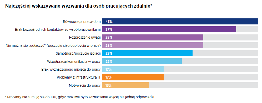 Hays Poland – Pracownicy wysoko oceniają swoją efektywność podczas pracy zdalnej