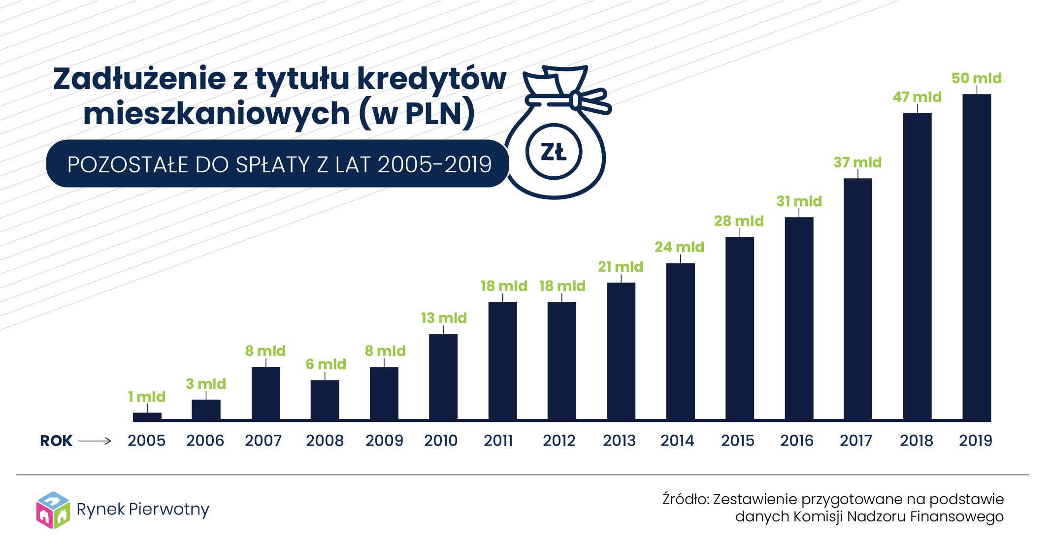Ile starych długów mają jeszcze Polacy do spłaty