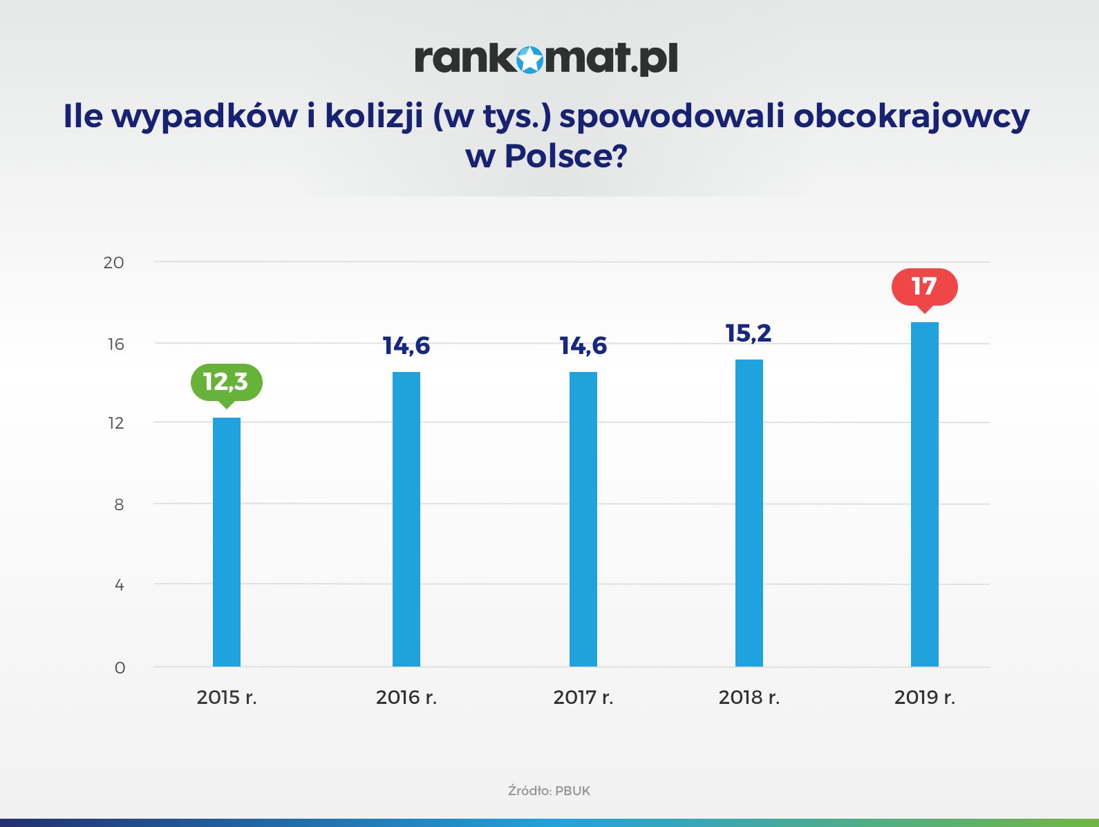 Ile wypadków i kolizji (w tys.) spowodowali obcokrajowcy w Polsce_v2