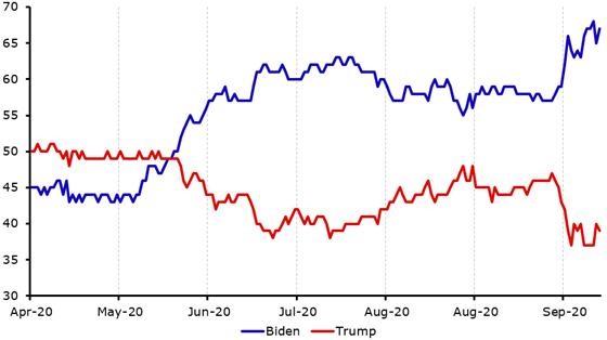 Implikowane prawdopodobieństwo zwycięstwa Bidena w wyborach prezydenckich w USA