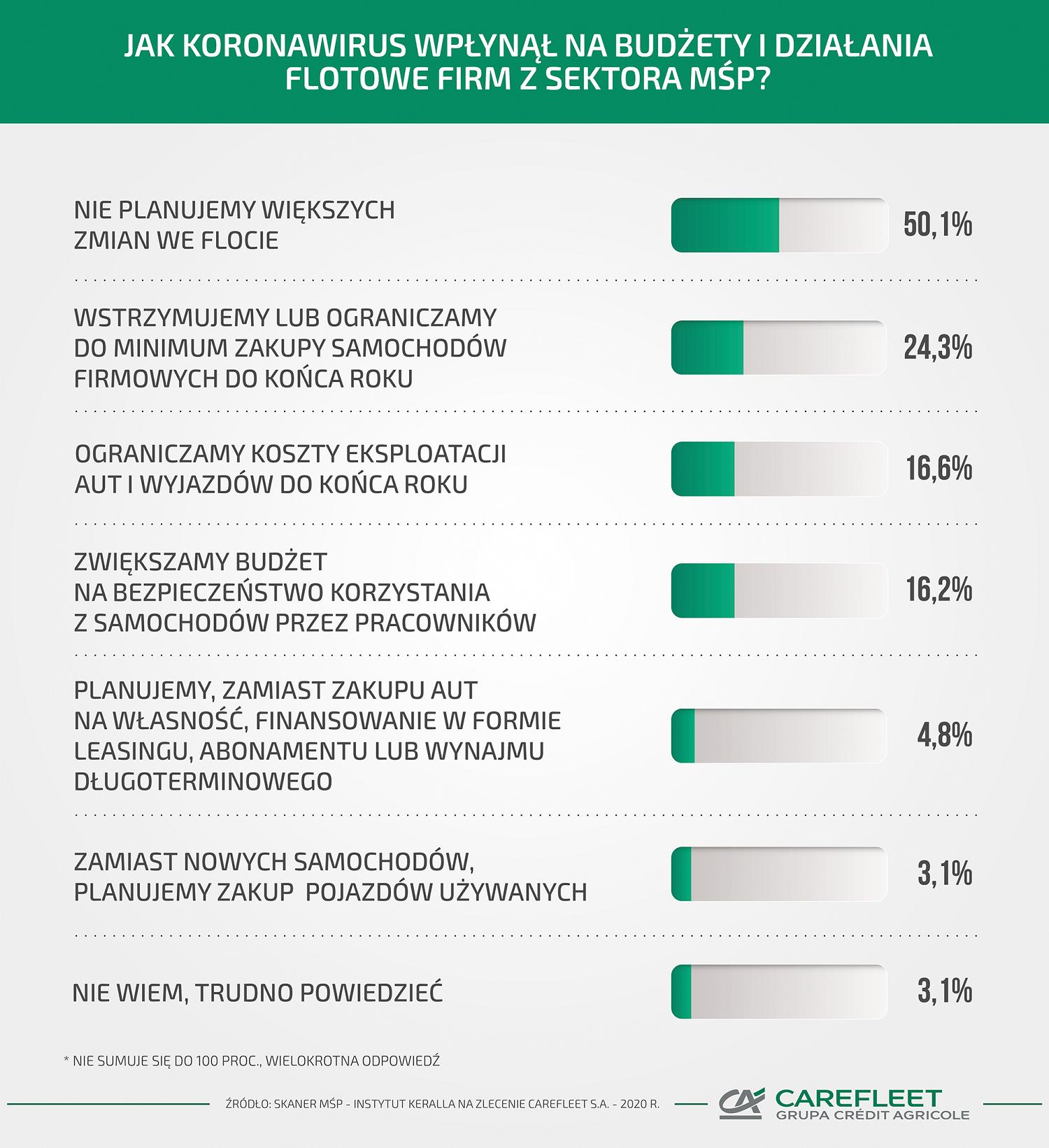 (Infografika ) Połowa firm z sektora MŚP rewiduje budżety flotowe w związku z COVID-19