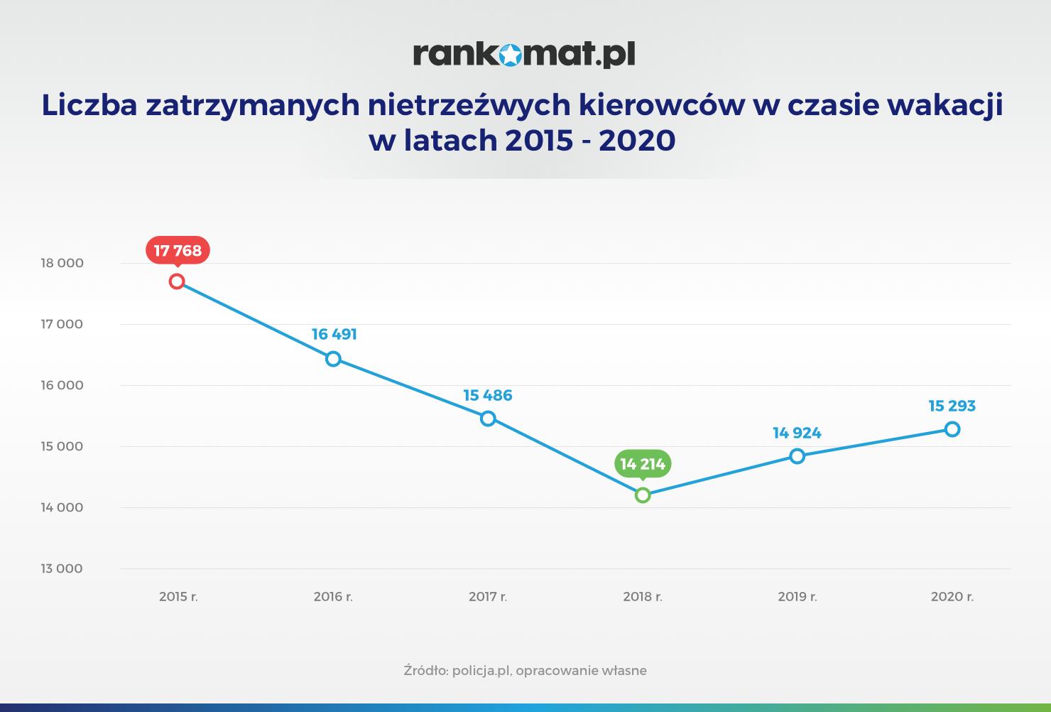 Liczba zatrzymanych nietrzeźwych kierowców w czasie wakacji w latach 2015 – 2020_v1
