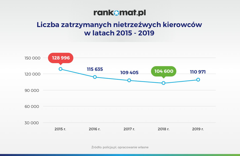 Liczba zatrzymanych nietrzeźwych kierowców w latach 2015 – 2019_v1