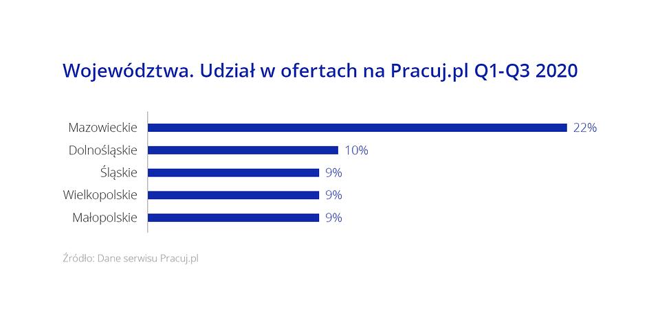 Najwięcej ofert z województwa mazowieckiego