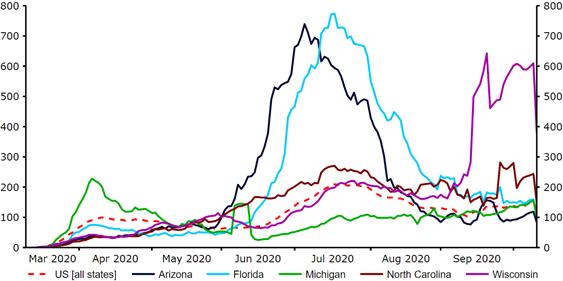 Nowe zakażenia koronawirusem na milion osób w kluczowych swing states