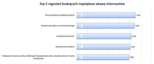 Obawy Polaków o bezpieczeństwo finansowe