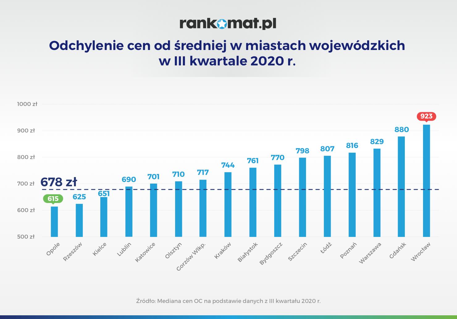Odchylenie cen od średniej w miastach wojewódzkich w III kwartale 2020 r_v1
