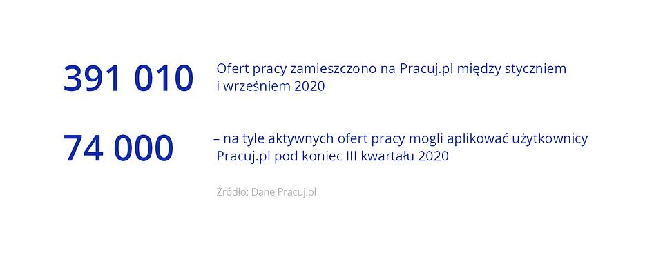 Oferty pracy po III kwartałach 2020