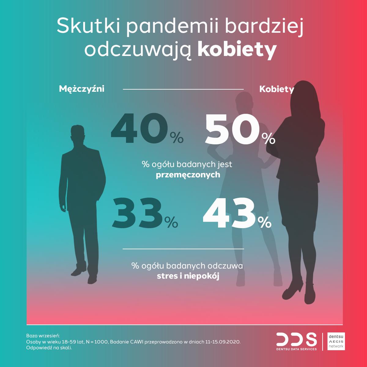 Polacy w pandemii 3