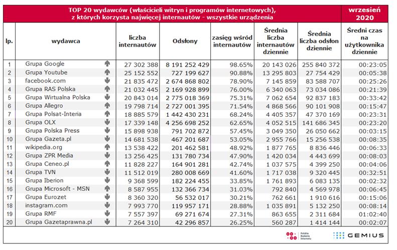 Polski internet we wrześniu 2020