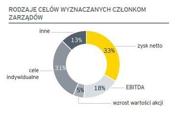 Ponad połowa prezesów spółek na GPW zarabia rocznie znacznie ponad 1 mln zł