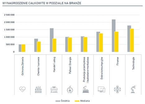 Ponad połowa zarządzających największymi spółkami notowanymi na GPW zarabiała rocznie znacznie ponad 1 mln zł