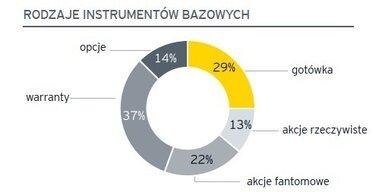 Ponad połowa zarządzających spółkami na GPW zarabia rocznie znacznie ponad 1 mln zł