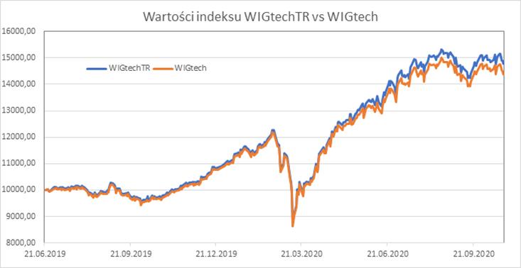 Porównanie indeksów WIGtech i WIGtechTR