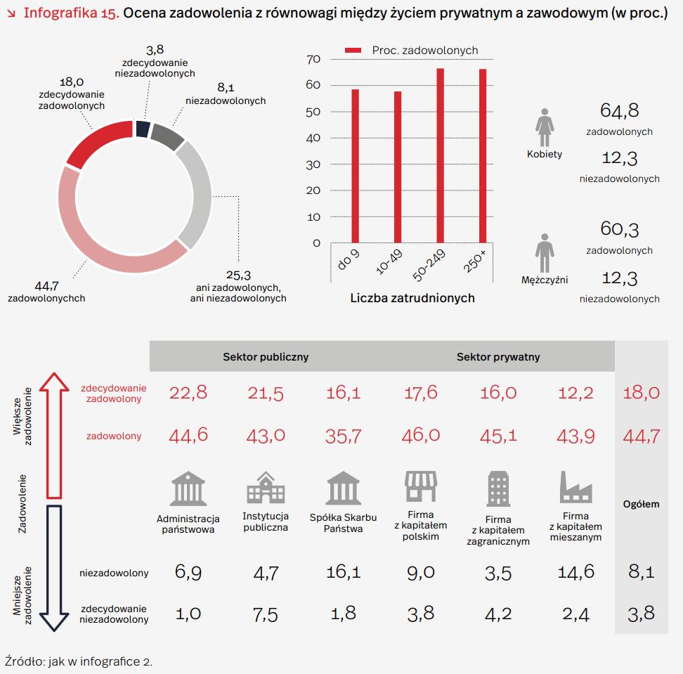 Prawie połowa polskich pracowników rozważa zmianę zawodu – raport PIE 2