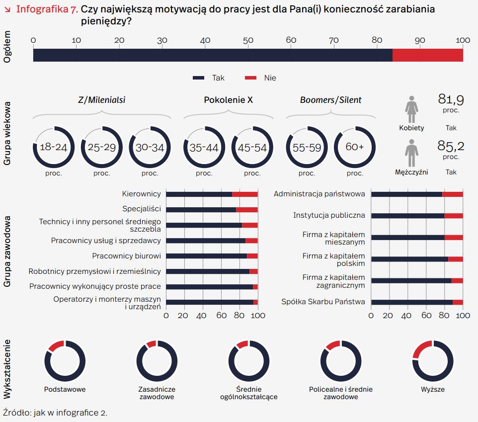 Prawie połowa polskich pracowników rozważa zmianę zawodu – raport PIE 3