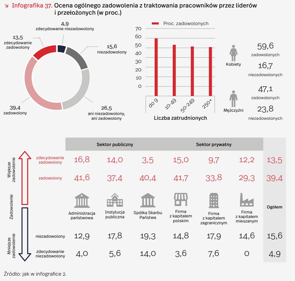 Prawie połowa polskich pracowników rozważa zmianę zawodu – raport PIE