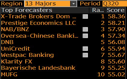 Ranking Bloomberg Q3 2020 – 13 Majors