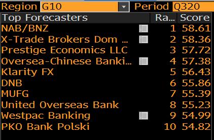 Ranking Bloomberg Q3 2020 – G10