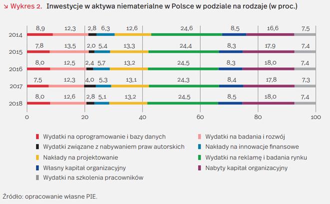 Rosną inwestycje w aktywa niematerialne w Polsce