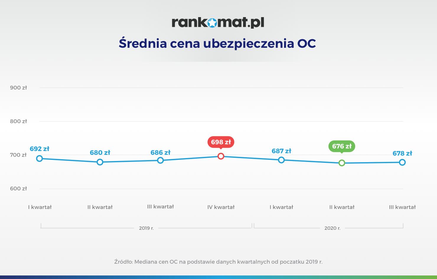 Średnia cena ubezpieczenia OC_v1 (1)