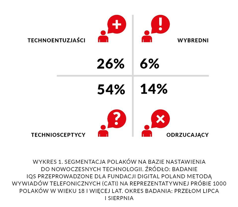 Technologia w służbie społeczeństwu