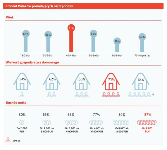 W finansowe DNA Polacy mają wpisaną niechęć do ryzyka i stopniowe gromadzenie majątku