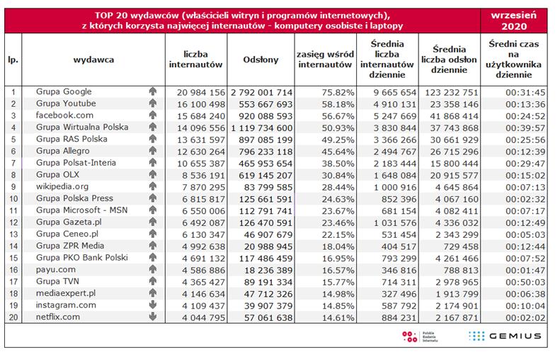 Wyniki badania Gemius PBI za wrzesień 2020