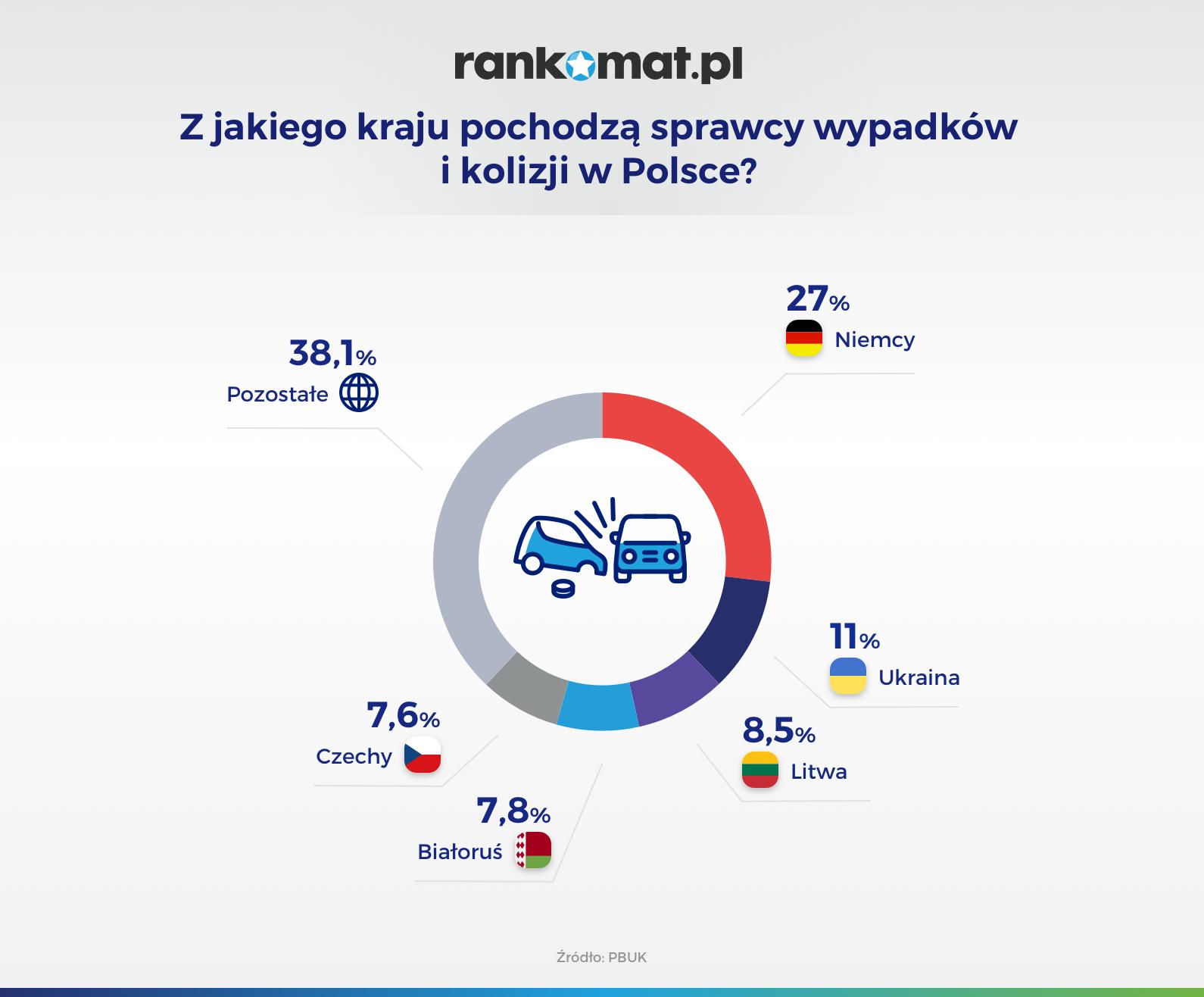 Z jakiego kraju pochodzą sprawcy wypadków i kolizji w Polsce_v1