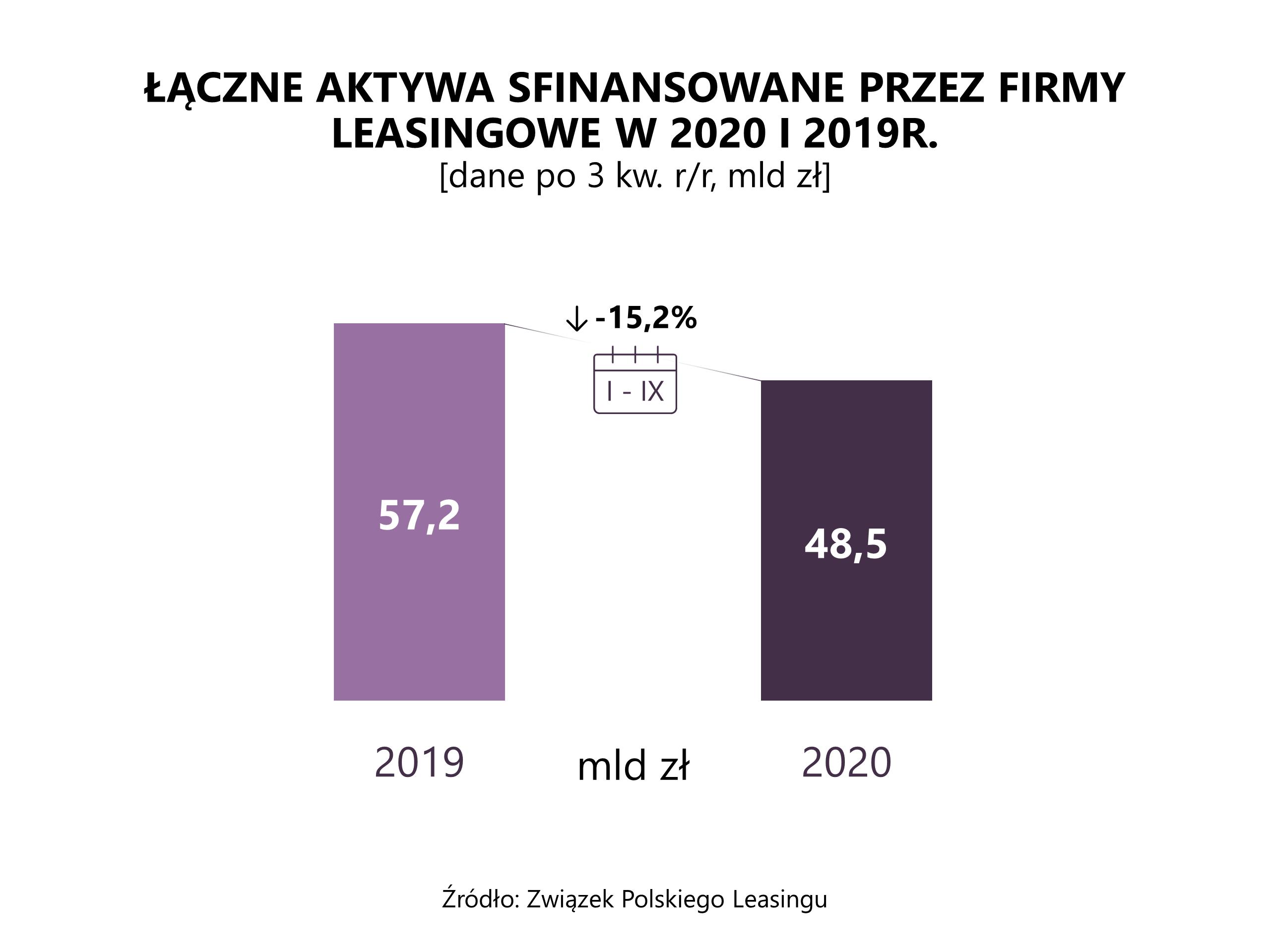 ZPL_aktywa_po III kw. 2020