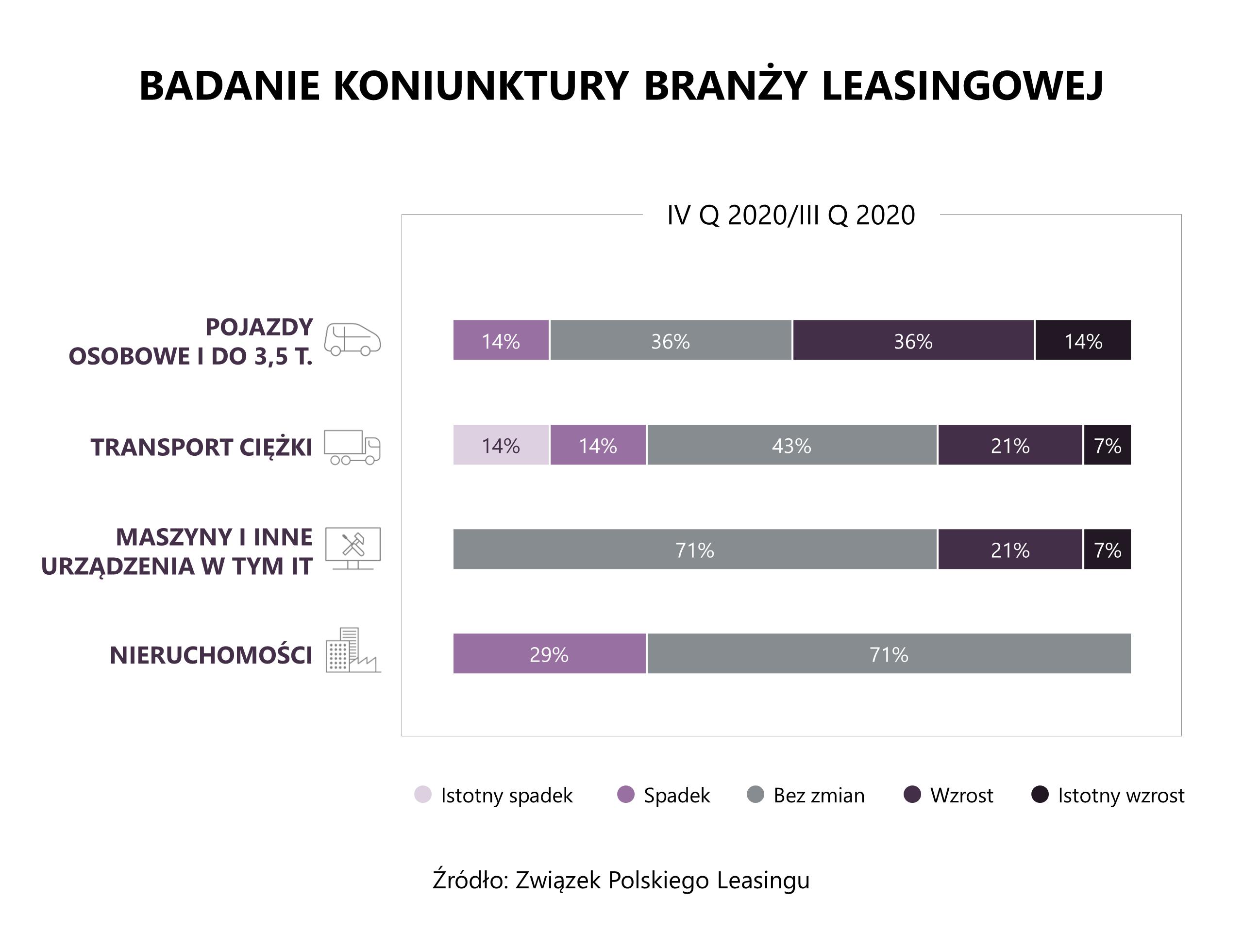 ZPL_koniunktura1_po III kw. 2020