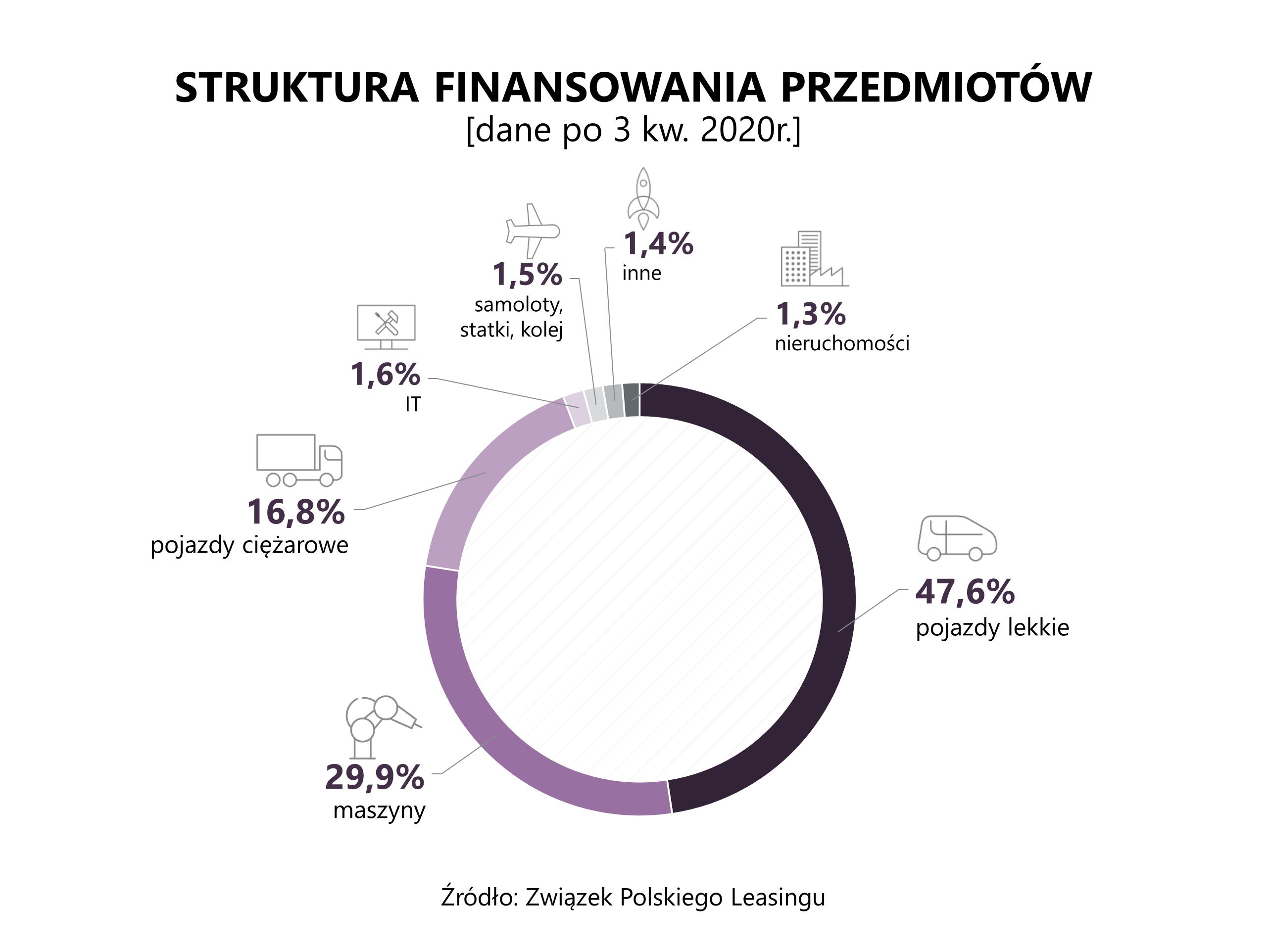 ZPL_struktura_po III kw. 2020