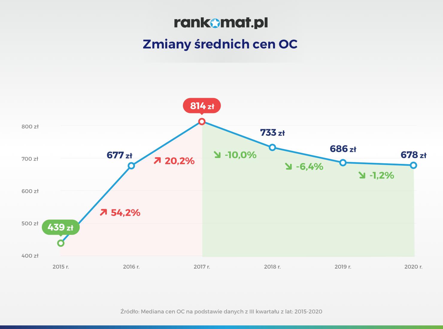 Zmiany średnich cen OC w III kwartale 2020 r_v1