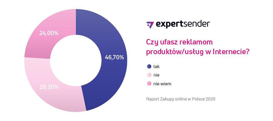 Polacy nie ufają reklamom w Internecie