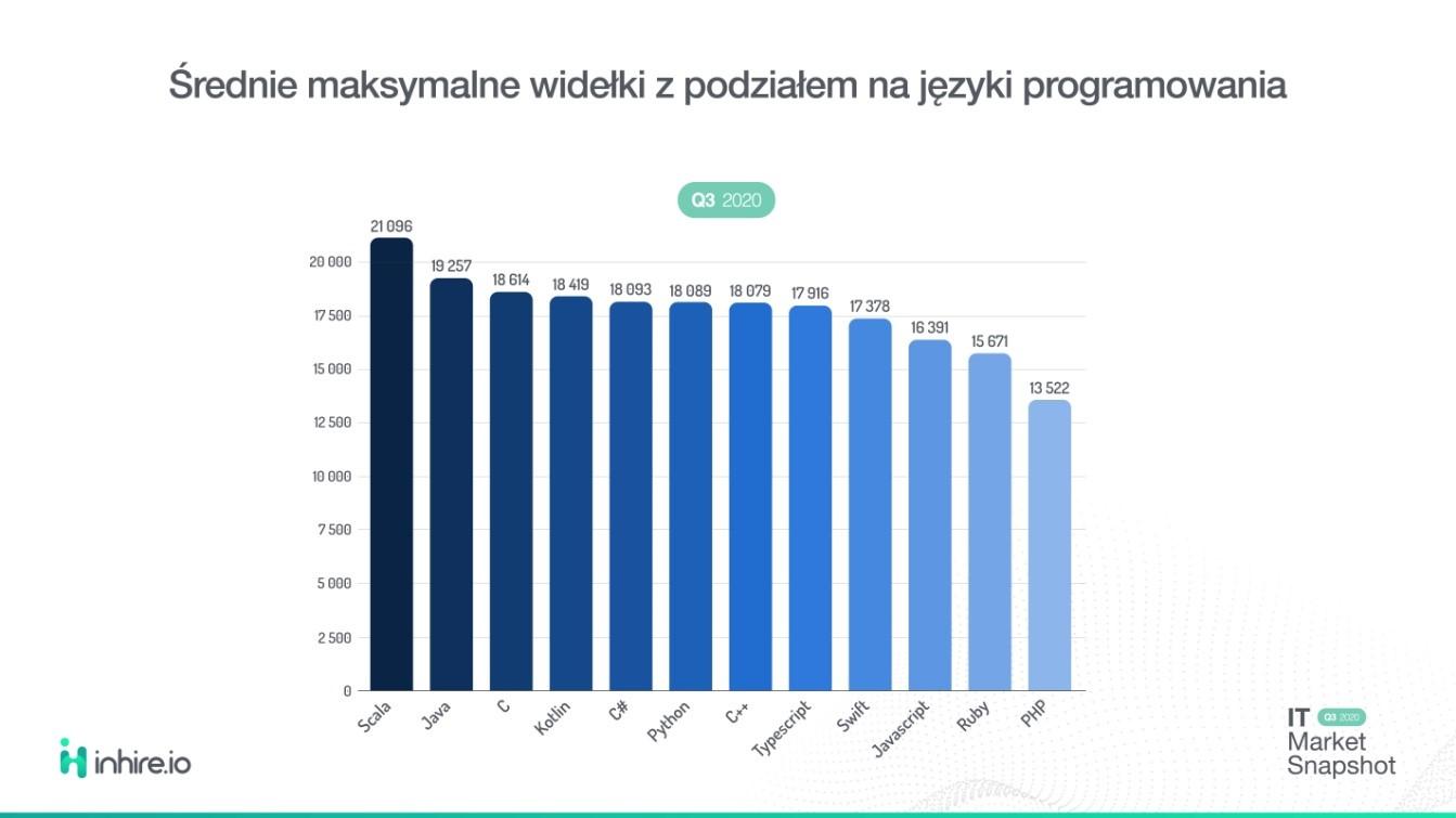 języki programowania a wynagrodzenia