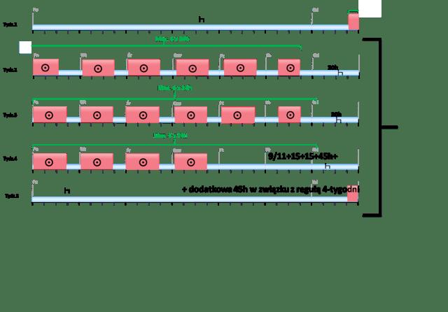 przykład poprawnego odbierania odpoczynków według zapisów Pakietu Mobilności
