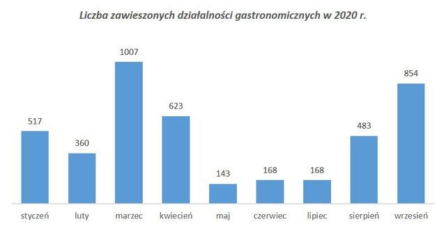 w ciągu dziewięciu miesięcy działalność zawiesiło 4,3 tys. podmiotów szeroko rozumianego sektora gastronomicznego
